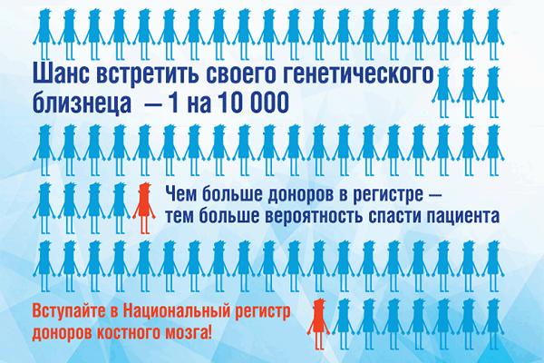 Донорство, доноры, ИНВИТРО, Русфонд