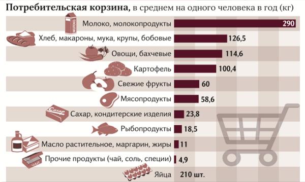 здоровое питание, качество продукции, потребительская корзина, продуктовый минимум