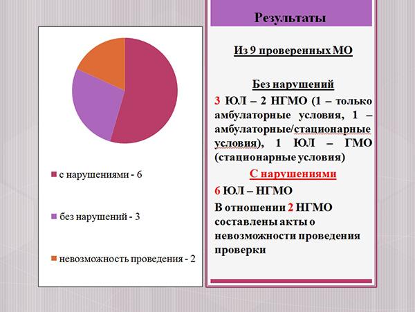 Ирина Беккер, пластическая хирургия, Росздравнадзор